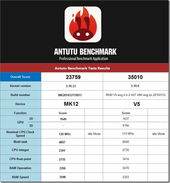 Antutu_benchmark_Test_Results_MK12_TV_Box_VS_V5_Android_Mini_PC_thumb.png