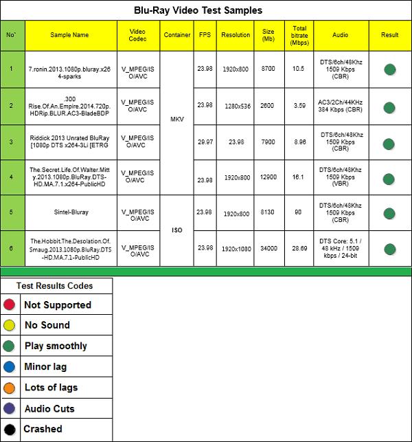 DroidBOX_Blu_Ray_samples_list